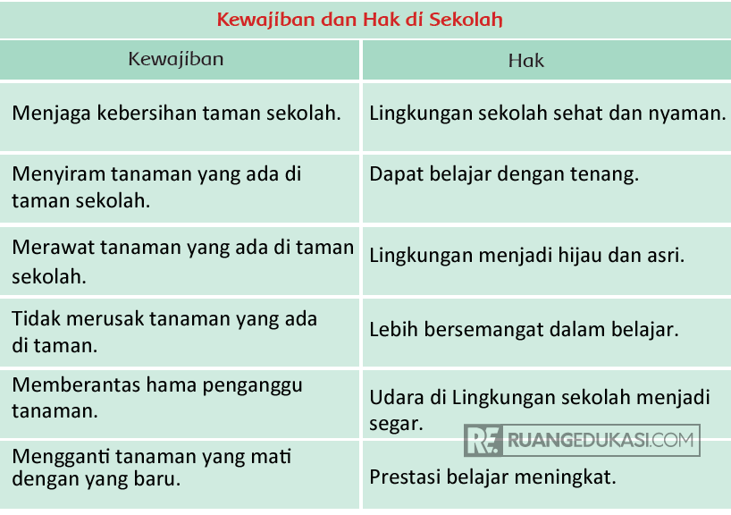 Kunci Jawaban Tema 4 Kelas 3 Halaman 56, 57