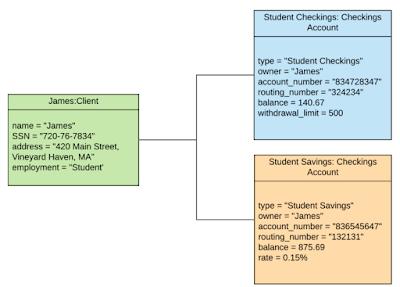 Gambar-Contoh-Object-Diagram