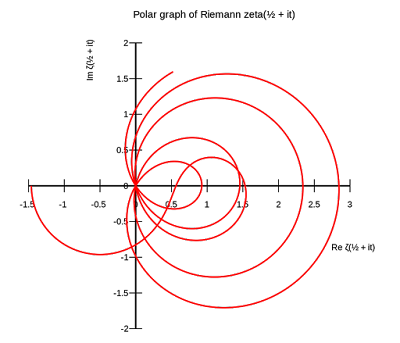 Polar Graph of Riemann Hypothesis Zeta