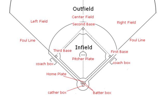 Gambar Lapangan Softball Lengkap Dengan Ukuran Soalan V