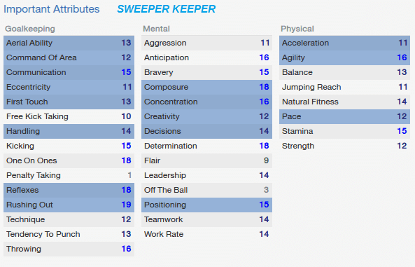 Football Manager Sweeper Keeper Player Attributes