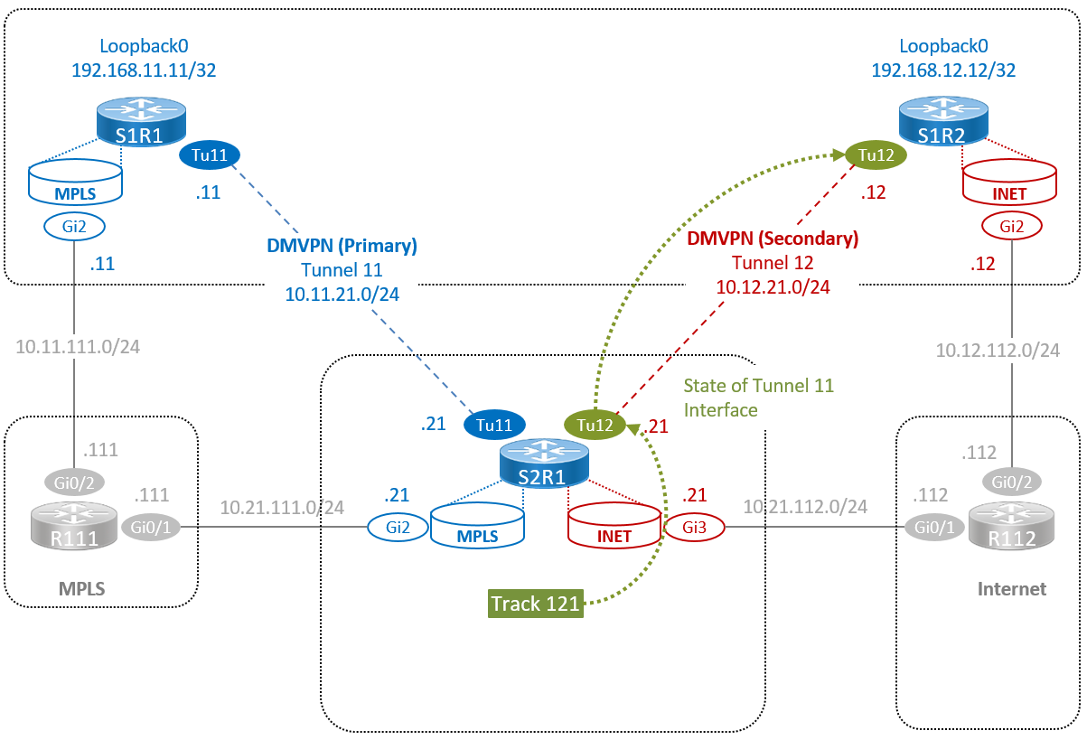 The Network Times: Dynamic Multipoint VPN (DMVPN) Part IV  - Direct