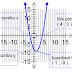 Introduction of Quadratic Equation