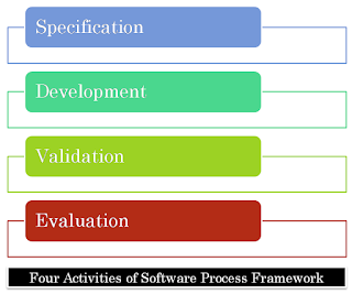 What are the 4 activities of software process framework