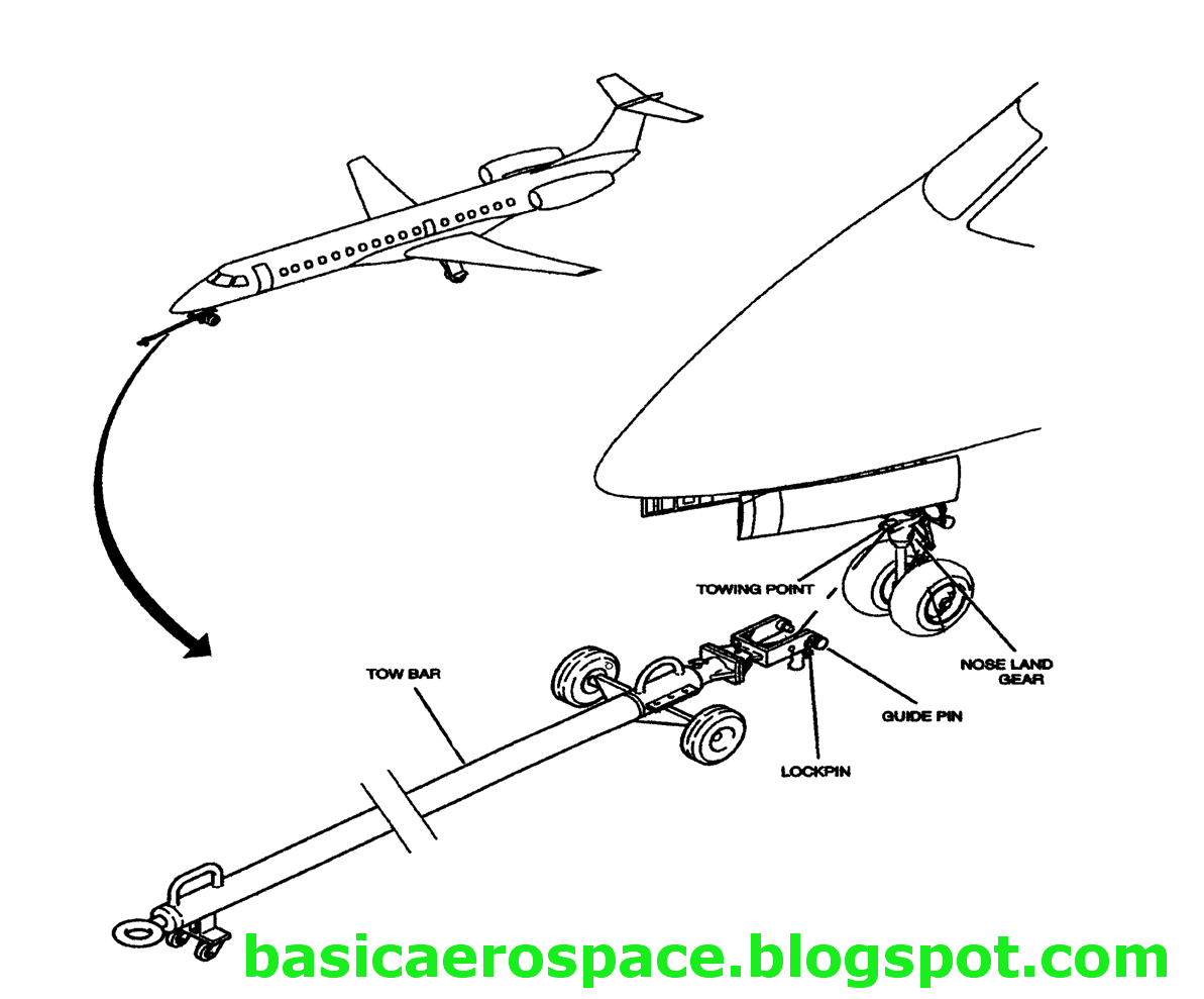 Aerospace Engineering: AIRCRAFT TOWING PROCEDURES AND