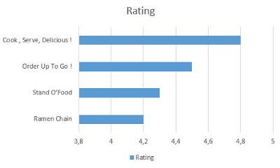 Urutan nilai dari tertinggi ke terendah dari Game Memasak Terbaik Ini Bisa Dimainkan Di Android berdasarkan rating