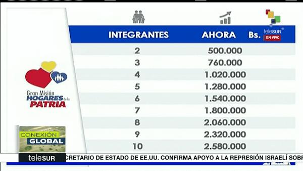 Gaceta Oficial Aumento bonos de Hogares de la Patria