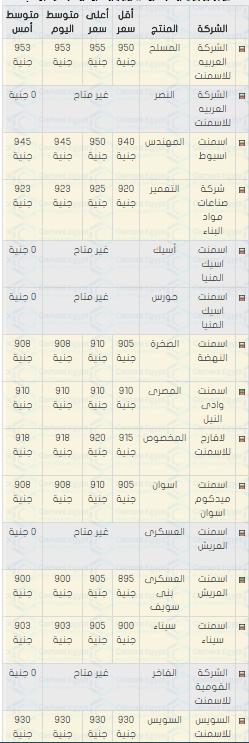 اسعار الحديد والاسمنت فى مصر اليوم 28/4/2018 الاحد