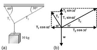 Contoh Soal Hukum 1 Newton dan Pembahasannya
