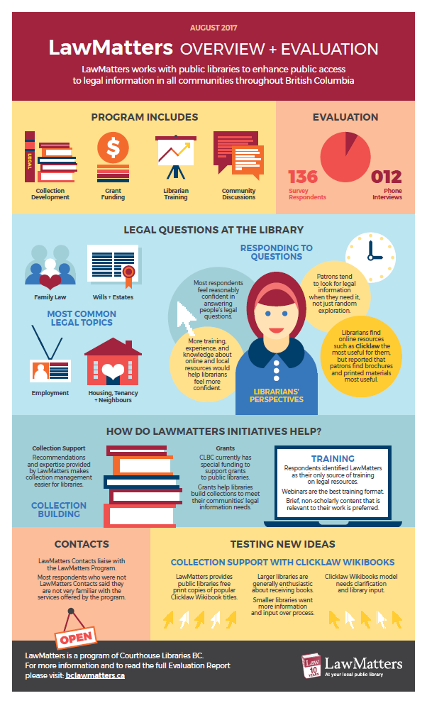 https://www.courthouselibrary.ca/docs/default-source/lawmatters/lawmatters_infographic.pdf?sfvrsn=2