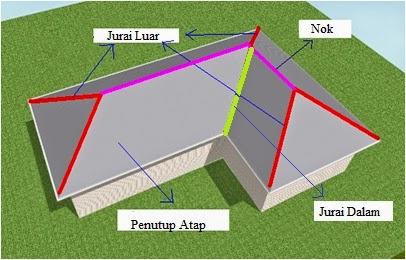 Image Result For Konstruksi Atap Joglo