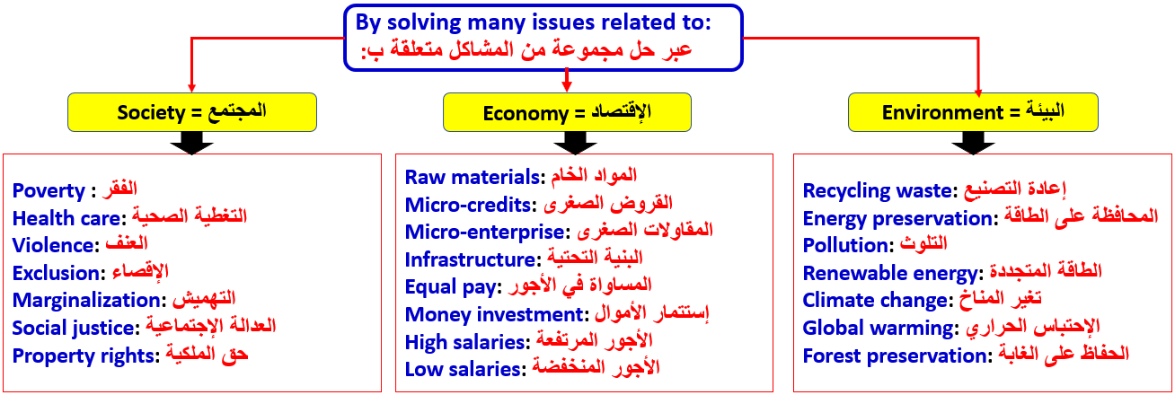 Sustainable Developmet Second Year Bac مجزوءة التنمية المستدامة English With Simo