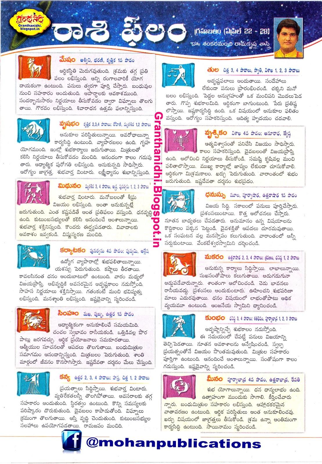 sankaramanchi ramakrishna sastry rasi phalalu weekly sankaramanchi ramakrishna Grahabalam bhakthi pustakalu bhakti pustakalu bhakthipustakalu bhaktipustakalu RasiPhalalu Sunday-Magazine Eenadu.net EenaduEpaper EenaduSunday మేషం (అశ్విని, భరణి, కృత్తిక 1వ పాదం) వృషభం (కృత్తిక 2,3,4 పాదాలు; రోహిణి, మృగశిర 1,2 పాదాలు) మిథునం  (మృగశిర 3, 4 పాదాలు, ఆర్ద్ర, పునర్వసు 1, 2, 3 పాదాలు) కర్కాటకం (పునర్వసు 4వ పాదం; పుష్యమి, ఆశ్లేష) సింహం (మఖ, పుబ్బ, ఉత్తర 1వ పాదం) కన్య   (ఉత్తర 2, 3, 4 పాదాలు; హస్త, చిత్త 1, 2 పాదాలు) తుల (చిత్త 3, 4 పాదాలు, స్వాతి, విశాఖ 1, 2, 3 పాదాలు) వృశ్చికం (విశాఖ 4వ పాదం; అనూరాధ, జ్యేష్ఠ) ధనుస్సు (మూల, పూర్వాషాఢ, ఉత్తరాషాఢ 1వ పాదం) మకరం  (ఉత్తరాషాఢ 2, 3, 4 పాదాలు; శ్రవణం, ధనిష్ట 1, 2 పాదాలు) కుంభం (ధనిష్ట 3, 4 పాదాలు; శతభిషం, పూర్వాభాద్ర 1, 2, 3 పాదాలు) మీనం (పూర్వాభాద్ర 4వ పాదం, ఉత్తరాభాద్ర, రేవతి)