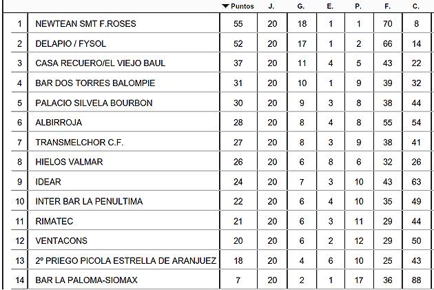 Liga Fútbol Aranjuez