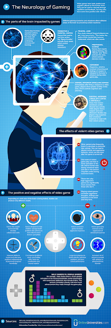 The Neurology of Gaming