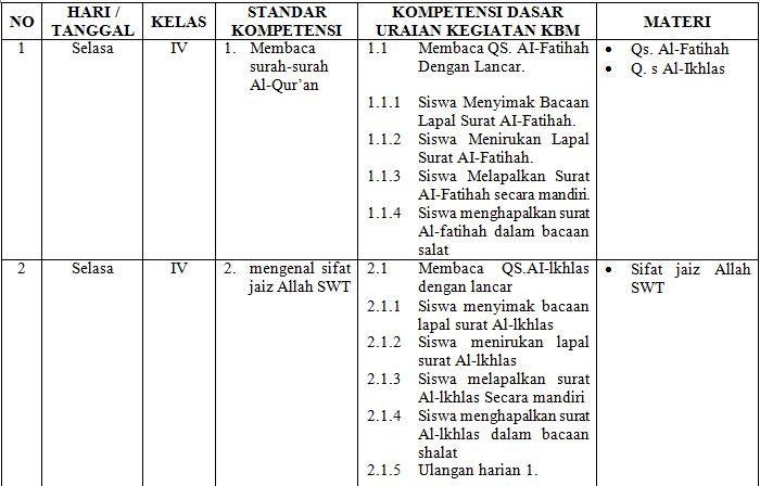 Contoh Format Agenda Harian Pendidikan Agama Islam Tingkat SD Tahun 2016-2017 Format Microsoft Word