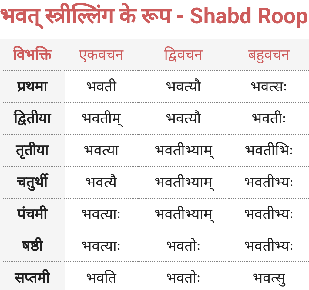 Aap, Bhavat Striling ke roop - Shabd Roop - Sanskrit