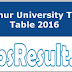 Kannur University Time Table 2016 Exam Scheule Available