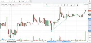 Cara Analisa grafik Bitcoin Untuk Pemula