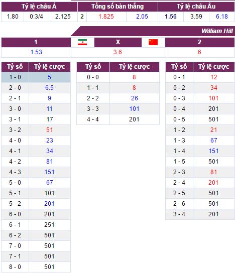 Nhận định, soi kèo nhà cái Iran vs Trung Quốc