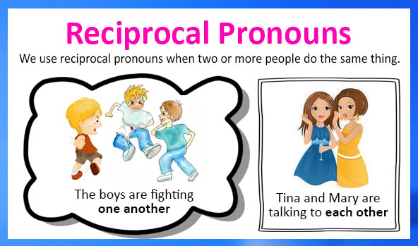 What is a Reciprocal Pronoun? - English Grammar A To Z