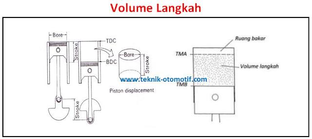 Cara Menghitung Volume Langkah Piston dan Perbandingan
