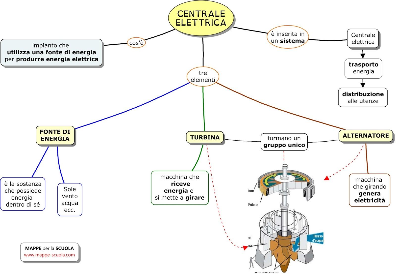 Schema Elettrico Per Scuola : Mappe per la scuola centrale elettrica