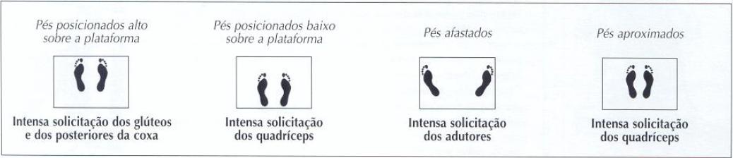 posições dos pés no leg press