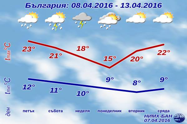 Седмична Прогноза за времето от 8 април 2016 до 13 април 2016