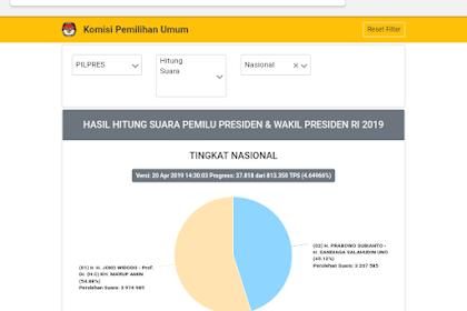 Update Hasil Pilpres 2019 Sabtu 20 April 2019 pukul 14.30