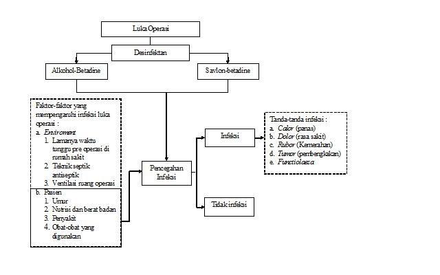 dr. Suparyanto, M.Kes: KERANGKA KONSEPTUAL PERBEDAAN