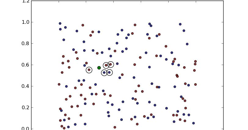 The Glowing Python: K-Nearest Neighbour Classifier