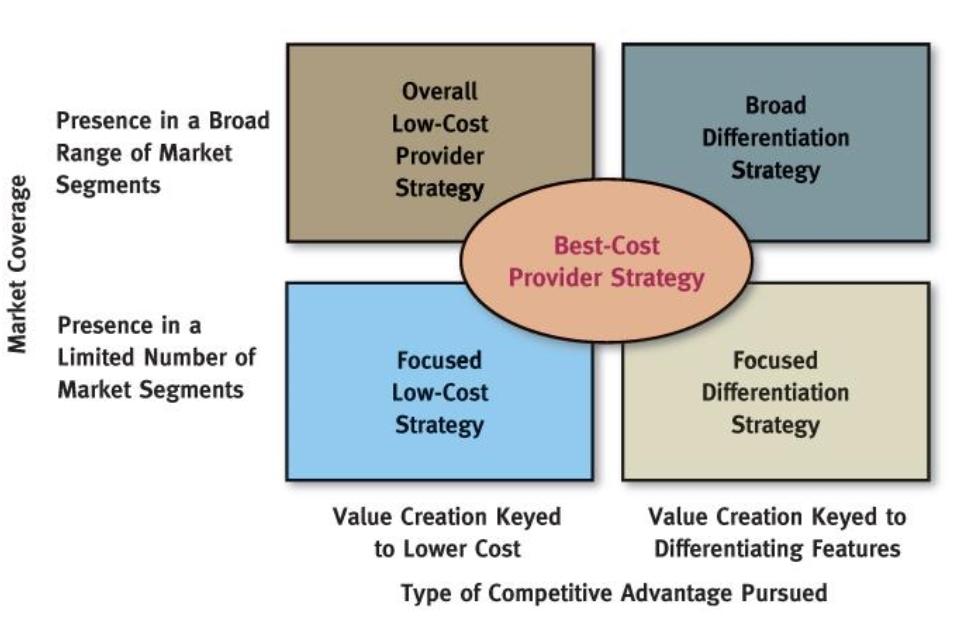 Compatitive strategies