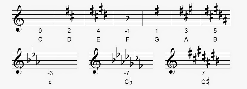 I Will Write About Music Here: Key Signature Calculation
