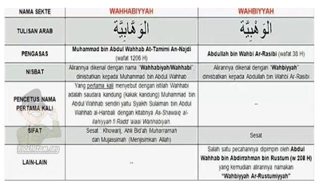 Mengenal Firqah Wahbiyyah | Abdul Wahab bin Rustum