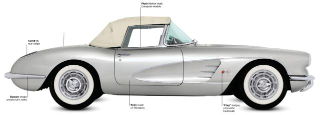 classic cars, Chevrolet Corvette