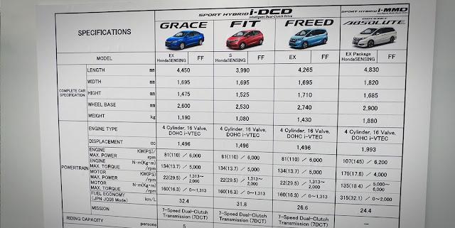 First Impression Review Honda Freed Hybrid 2017 Jdm Spec Updetails Com