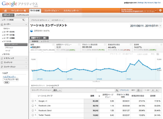 Social Plug-in Analytics in Google Analytics