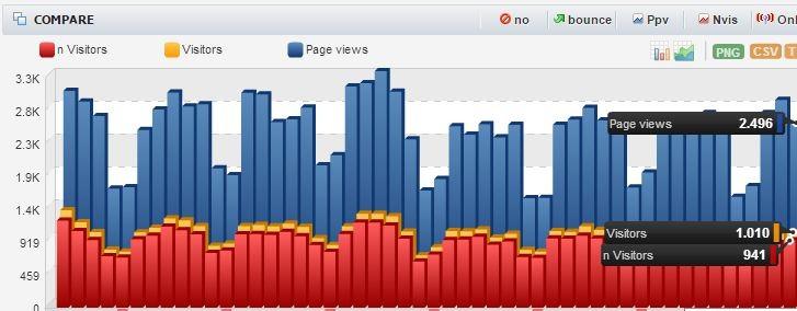 Trafik blog tinggi