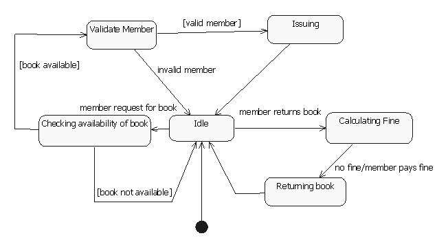 state transition diagram example library management system reading wire diagrams uml programs and notes for mca librarian collaboration