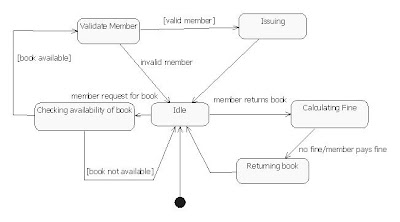30 Sequence Diagram For Library Management System - Wiring ...
