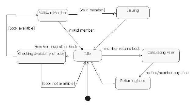 deployment diagram for library management systemart search com    uml diagrams for library management system