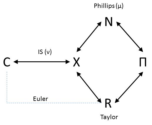 Information Transfer Economics: New Keynesian models with