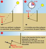 Güneş ve Sopa İle Kıble Yönü Bulma Yöntemi