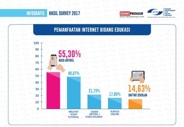 Hasil Survei Penetrasi dan Perilaku Pengguna Internet 2017 APJII - Pemanfaatan Internet Bidang Edukasi