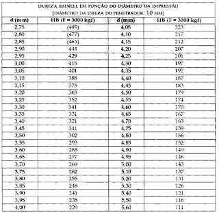 Tabela usada para achar a dureza Brinell