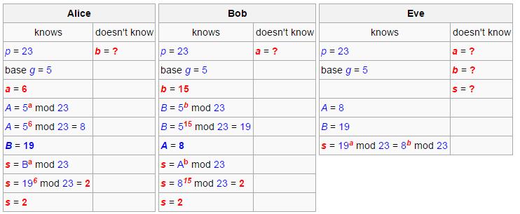 how to write diffie-hellman key exchange algorithm