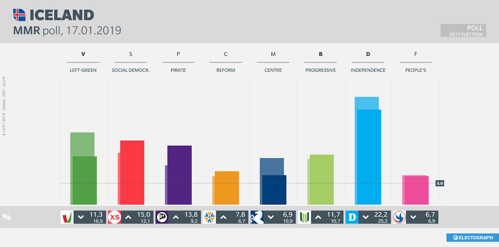 ICELAND: MMR poll chart, 17 January 2019