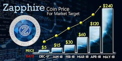 target market zapphirecoin lebih realistis