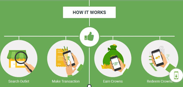 crownit-how-works